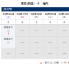 ANAマイル特典航空券予約;8月土曜出発の羽田-北海道・稚内線は大激戦。